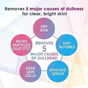 5 major causes of dullness