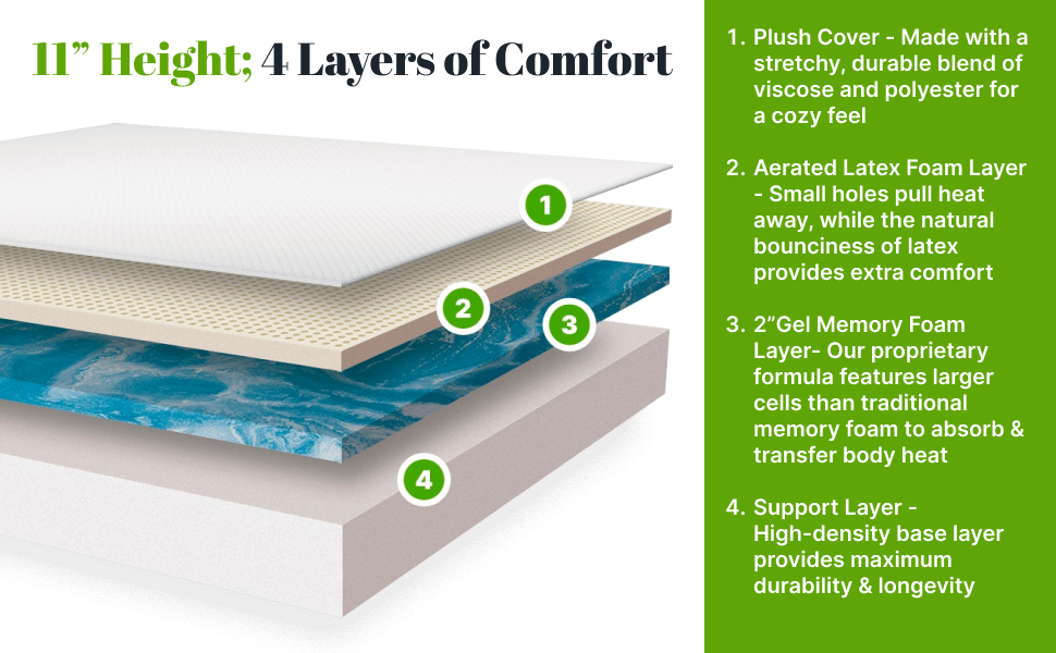 """Plush cover, aerated latex foam layer, 2"""" Gel Memory Foam layer, support layer"""