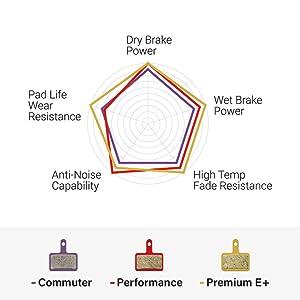 brake pad performance chart
