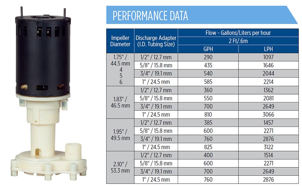 RIM-U Performance Data 970x600