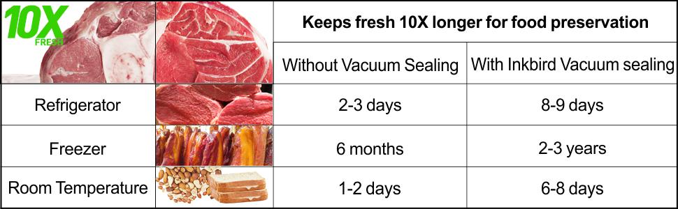 Keeps fresh 10X longer for food preservation