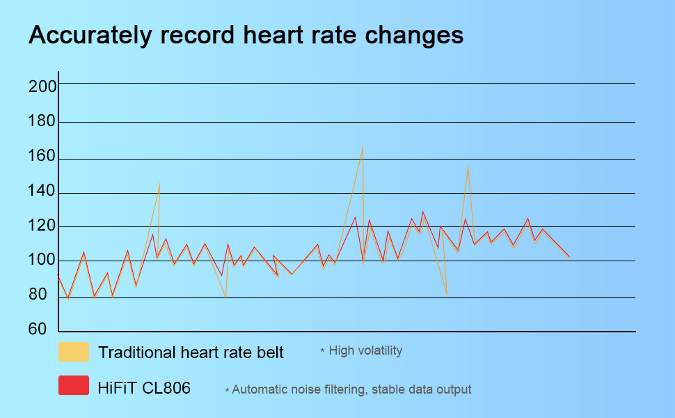 Heart rate monitor Accurately