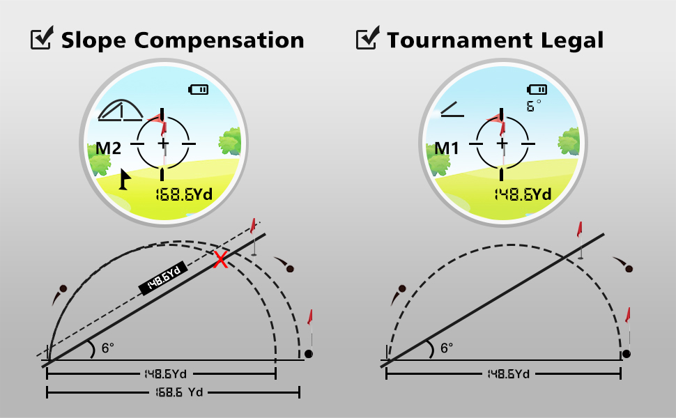 angle compensation