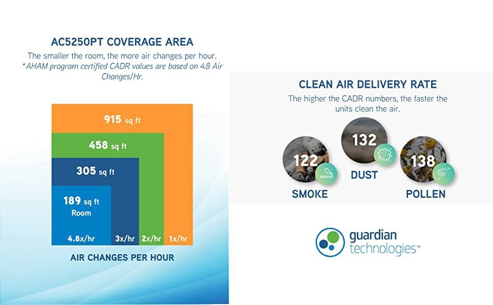 guardian air purifier