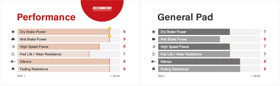 TOP BRAKE Performance pad