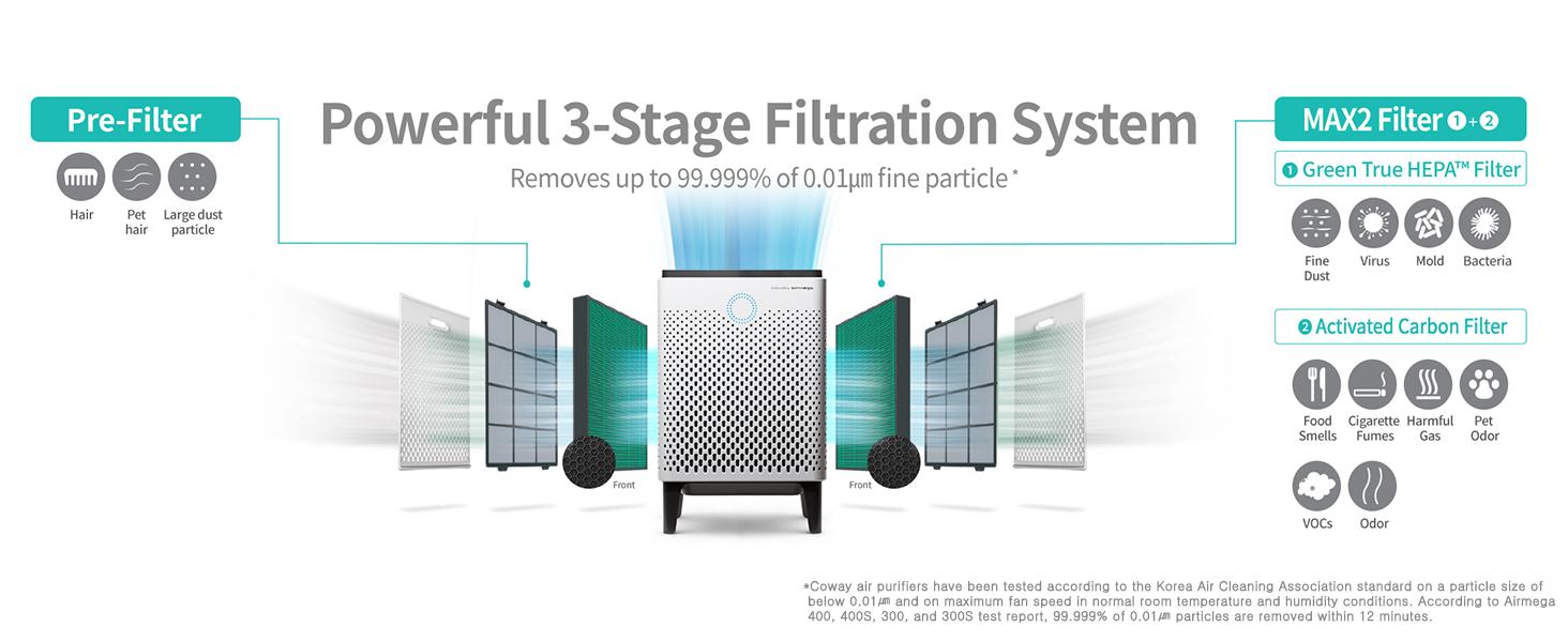 Airmega 300 400 Filter Configuration