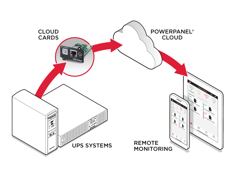 CyberPower PowerPanel Cloud with Remote Management Cards