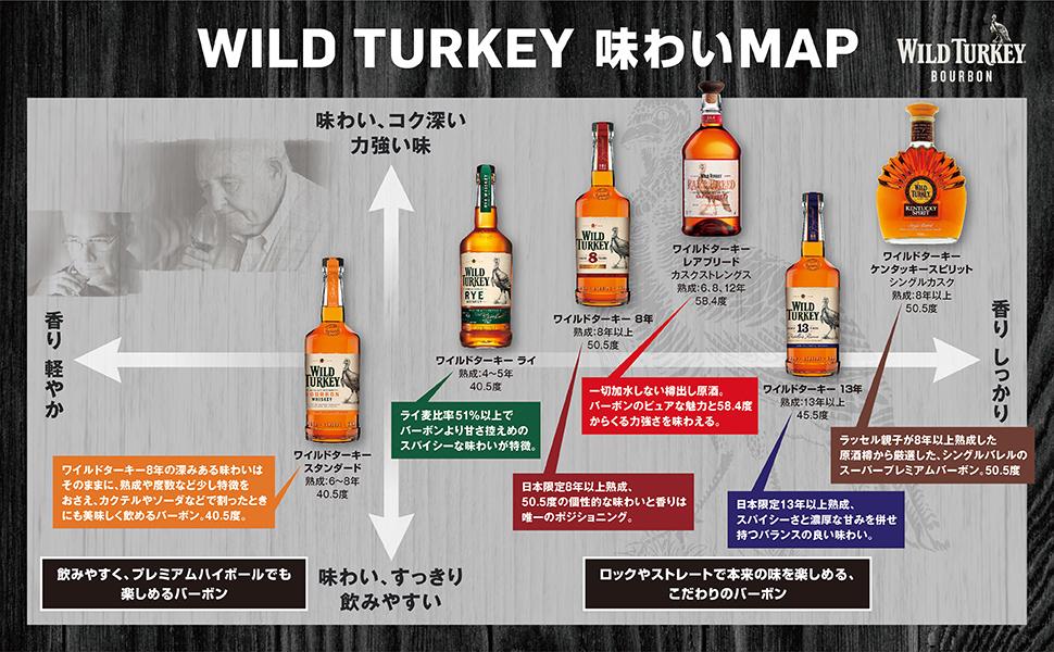 wld turkey