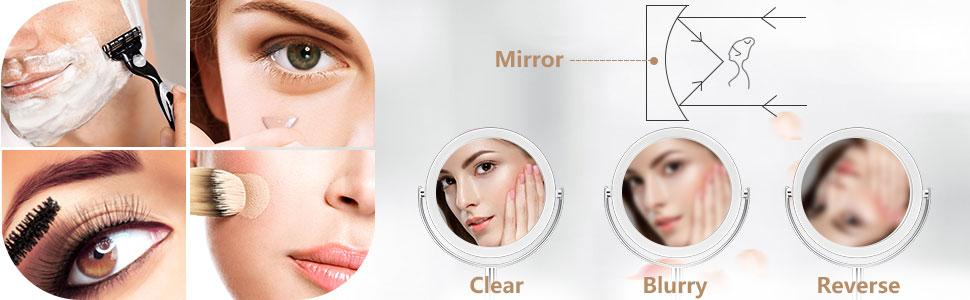Use manifying mirror at focus point