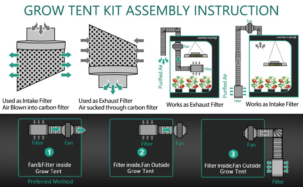 grow tent kit 4x4 KIT