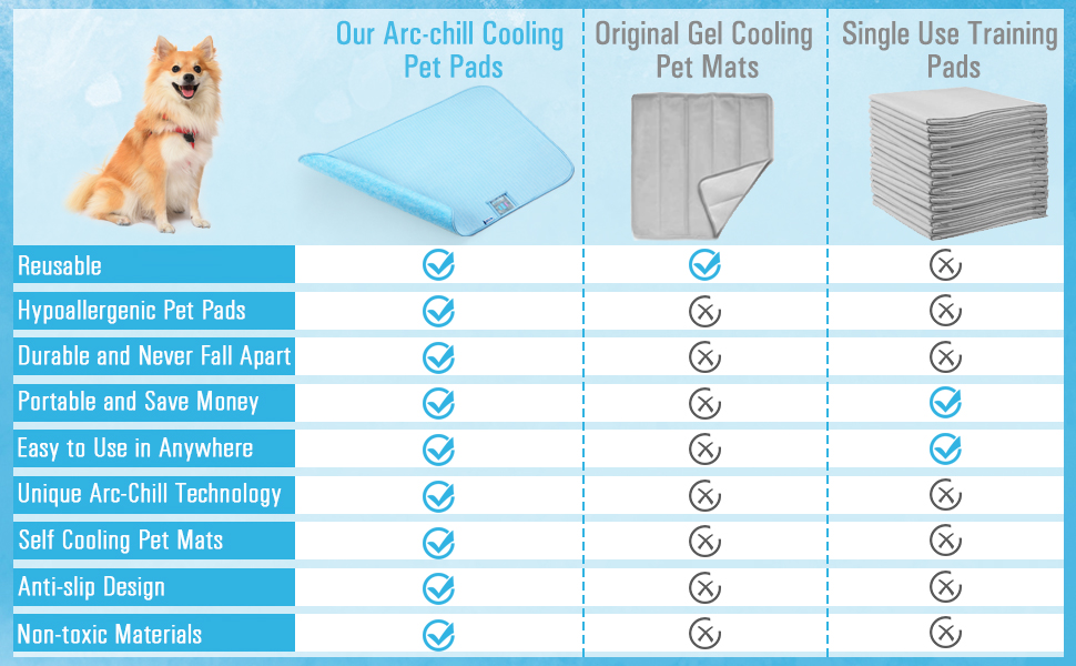 Arc-Chill cooling pet pads