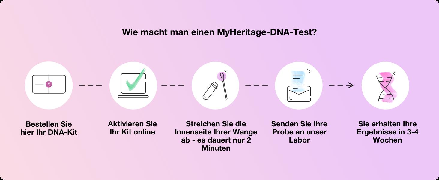 Wie macht man einen MyHeritage-DNA-Test?