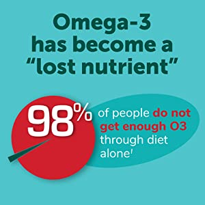 MegaRed Omega-3 has become a 'lost nutrientquot;