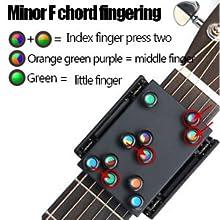 Minor F chord fingering