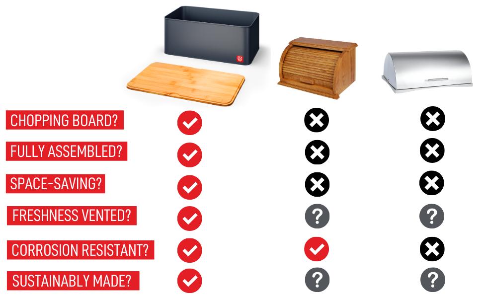 Kensington London - Space Saving Bread Box and Bamboo Chopping Board compared
