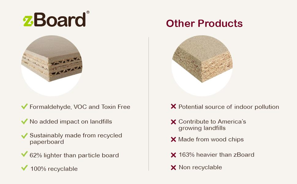 zBoard vs Other Products