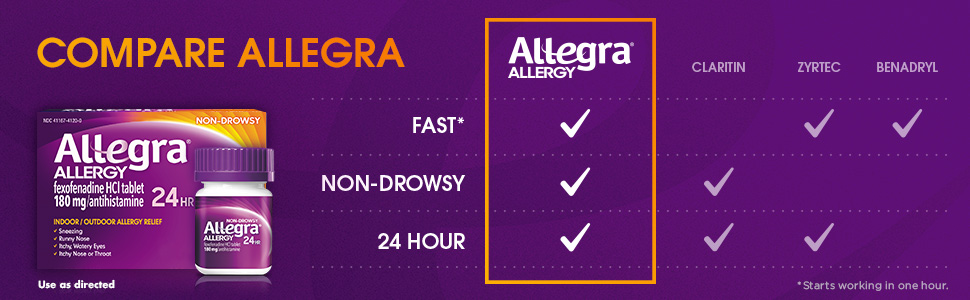 Daily OTC allergy relief that starts working in one hour.