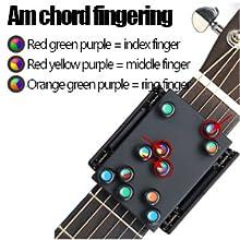 Am chord fingering