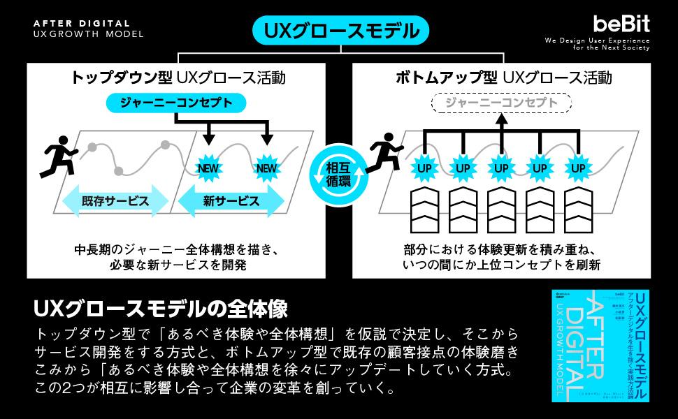 UXグロースモデルの全体像