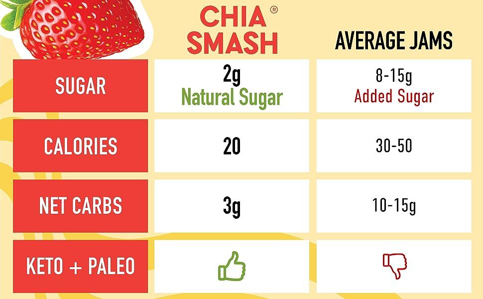2g natural sugar 20 calories 3g net carbs keto paleo friendly