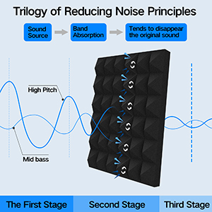 Reducing Noise