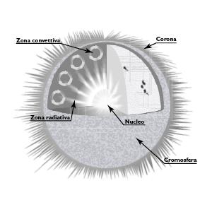 particelle aerospaziali osservare cielo infinito sole stelle raggi energie libri illustrati