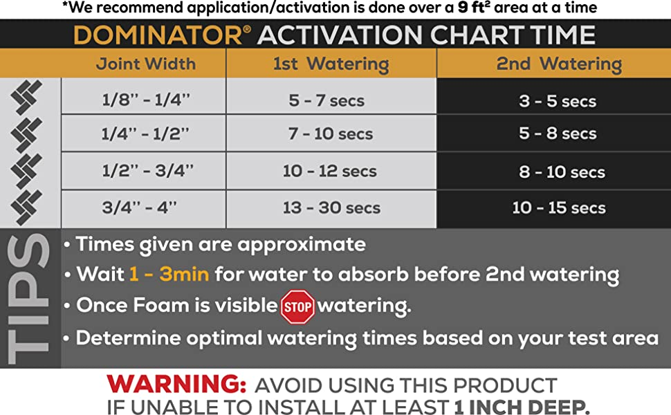 Activating Chart