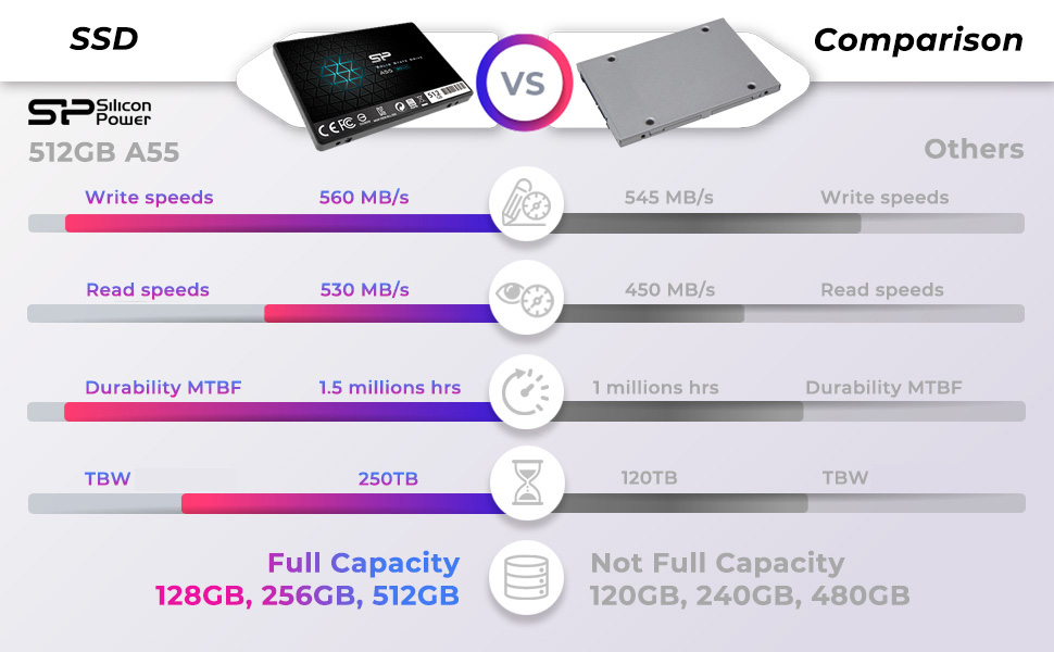 SSD A55 512 MKT table