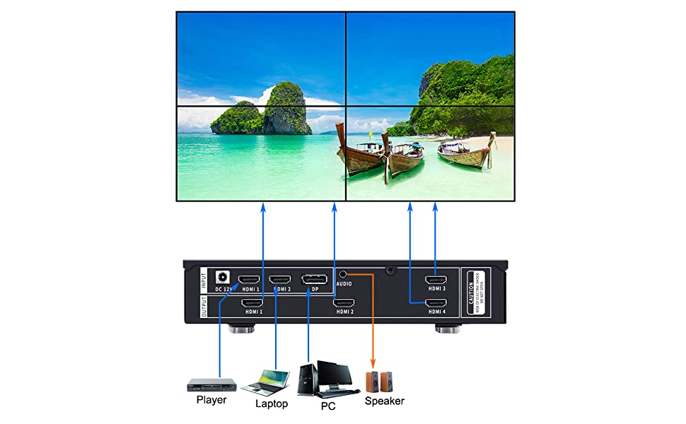 ISEEVY UHD Video Wall Controller 2x2  Connections