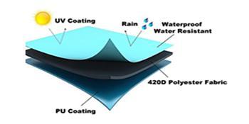 Premium Waterproof Material