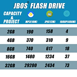 JBOS Flash Drive Capacity Chart