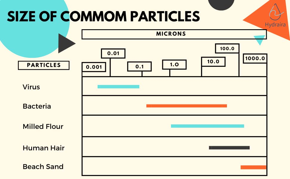 Size of commom particles