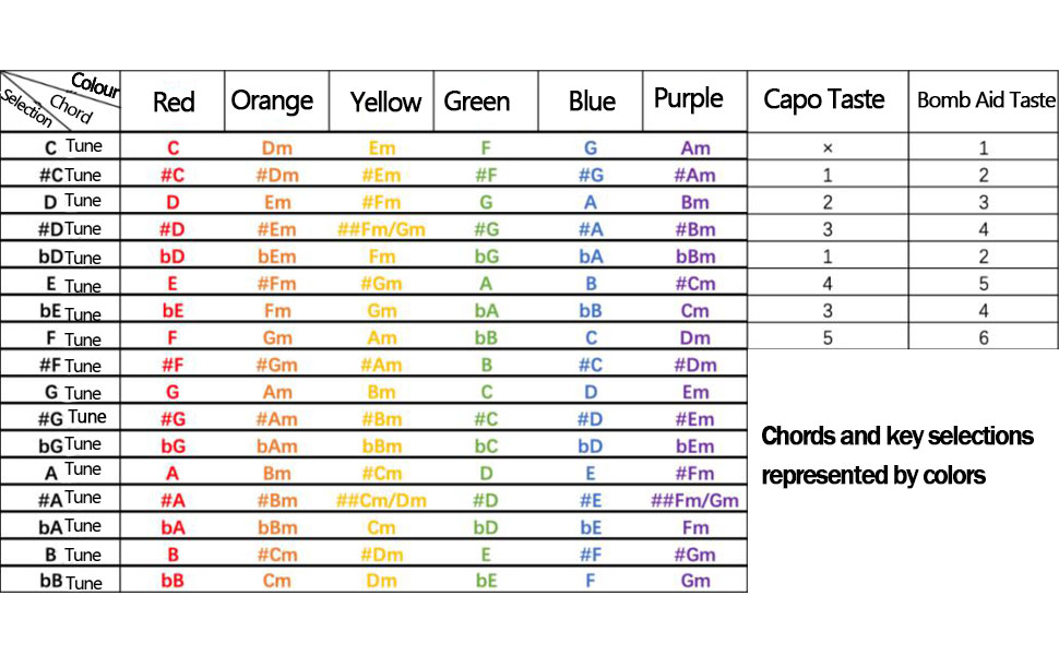 Chords and key selections represented by colors