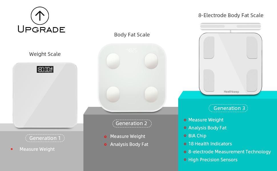 Báscula Grasa Corporal Báscula de Baño Báscula Inteligente Monitor de Composición Corporal Completo, 18 Mediciones Esenciales, Pantalla LED, Diseño de ...