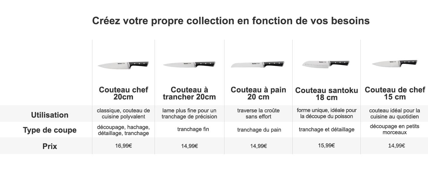 Déclinaison de toute la gamme de couteaux Ice Force de Tefal