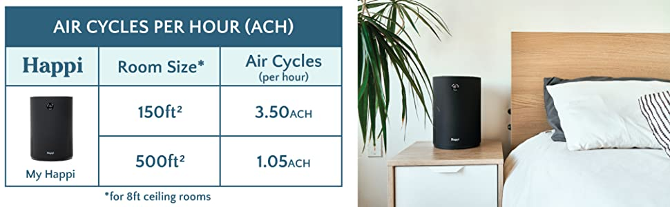 air cycles per hour