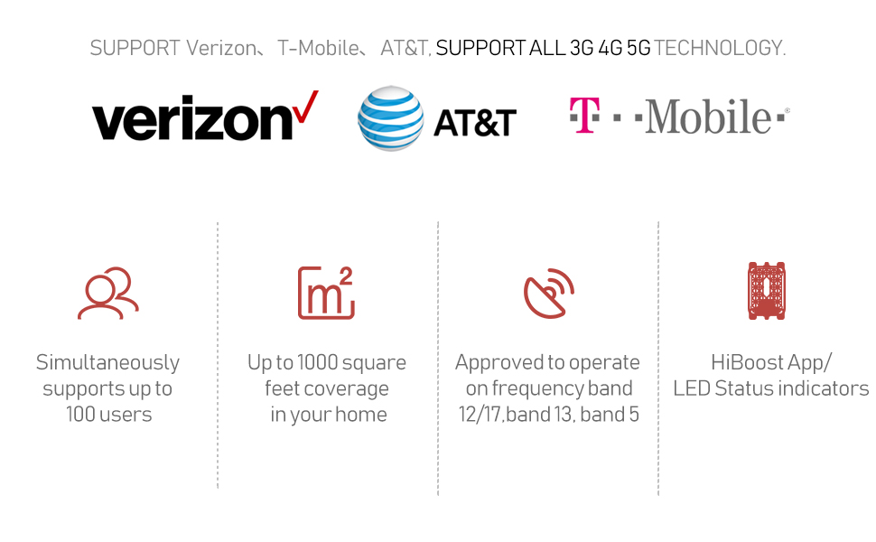 Support Verizon,T-Mobile,AT&T