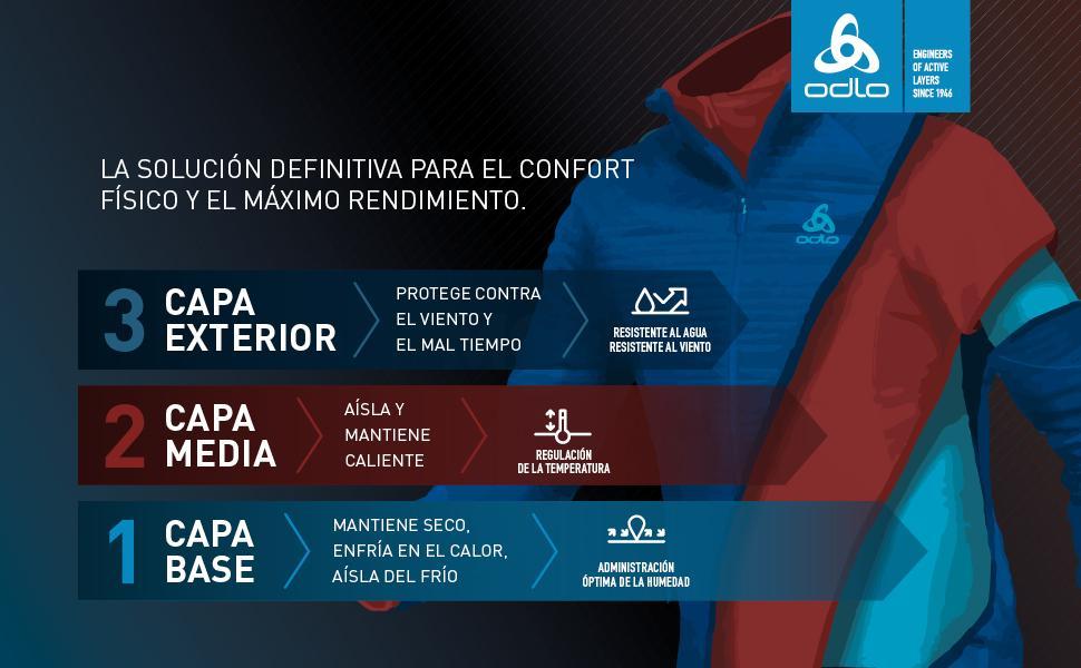 ODLO - INVENTOR DEL PRINCIPIO DE LA CAPA
