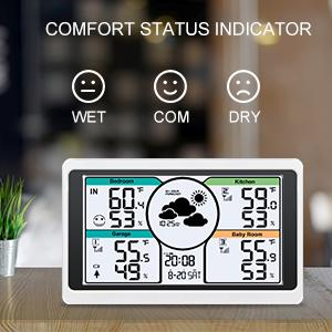 Air Comfort Level Indicator