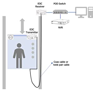 EOC Application in Elevator