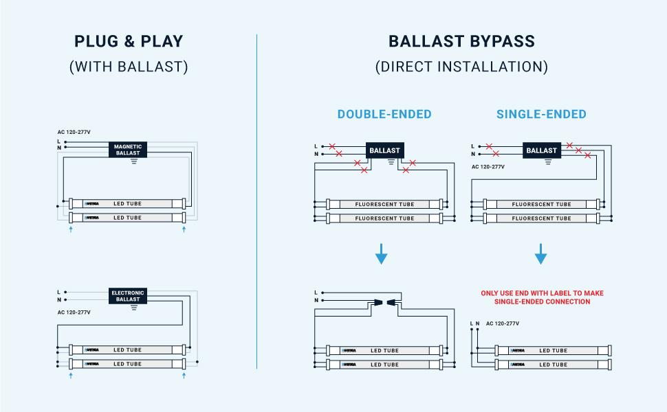 plug amp; play, with ballast, ballast bypass, direct installation, double-ended, single-ended