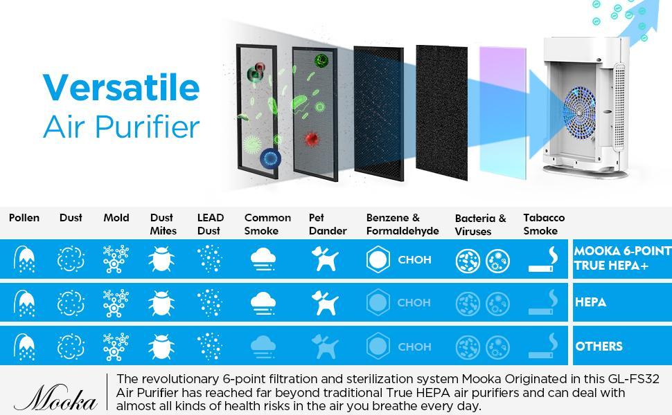 a versatile air purifier deals with pollen dust mold smoke pet dander viruses bacteria