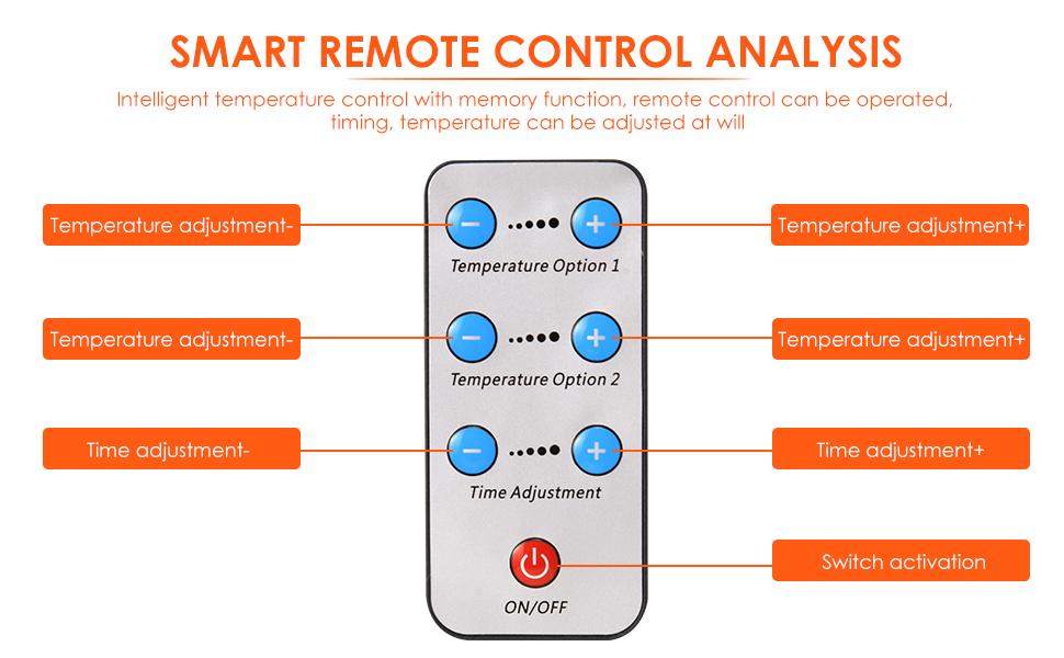 Smart remote control analysis
