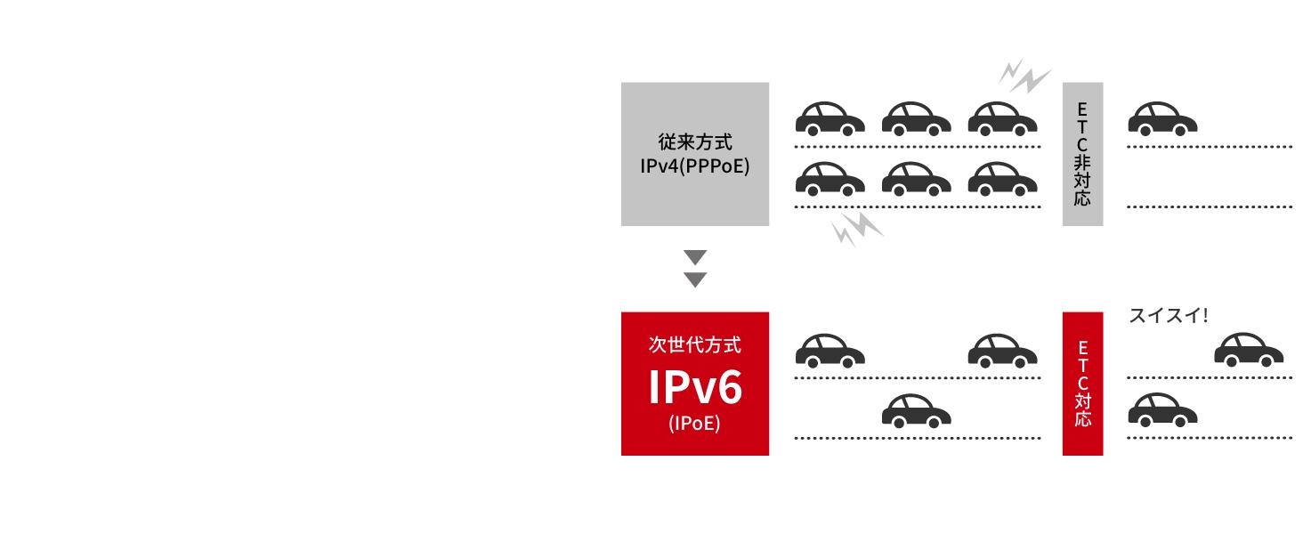 IPv6対応