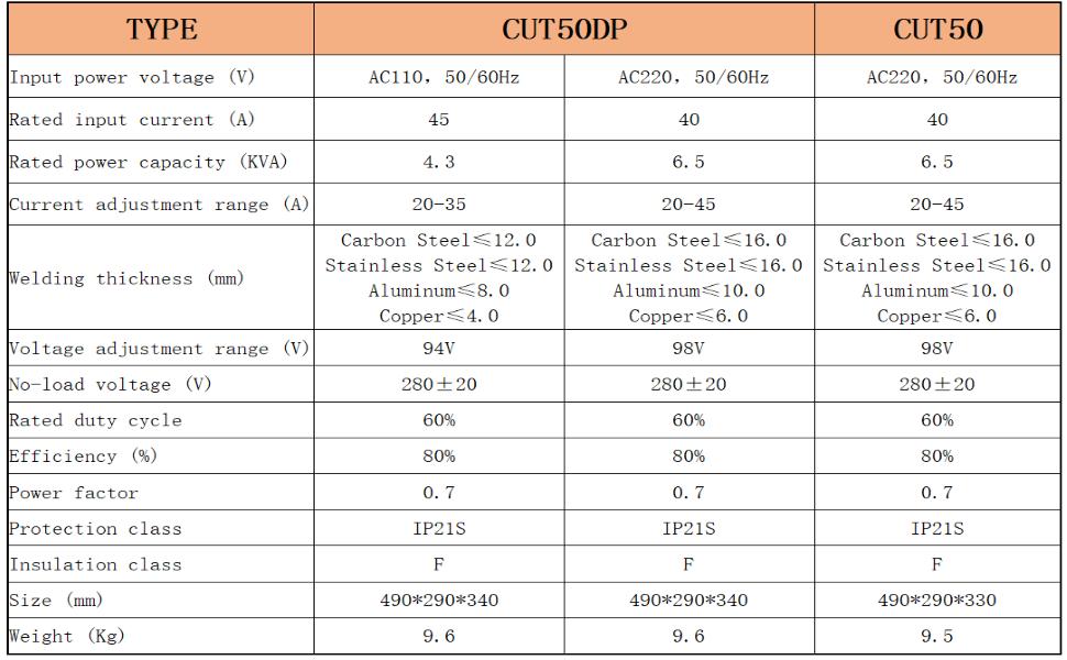 CUT50DP