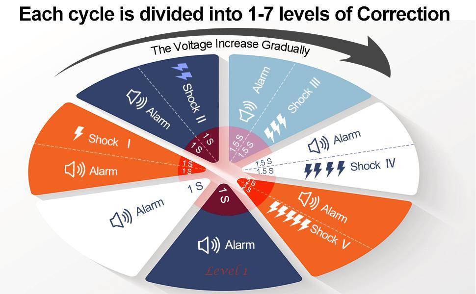 7 Levels of Correction