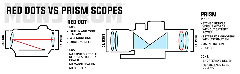 Monstrum Red Dot Versus Prism Scope Comparison Pros and Cons List