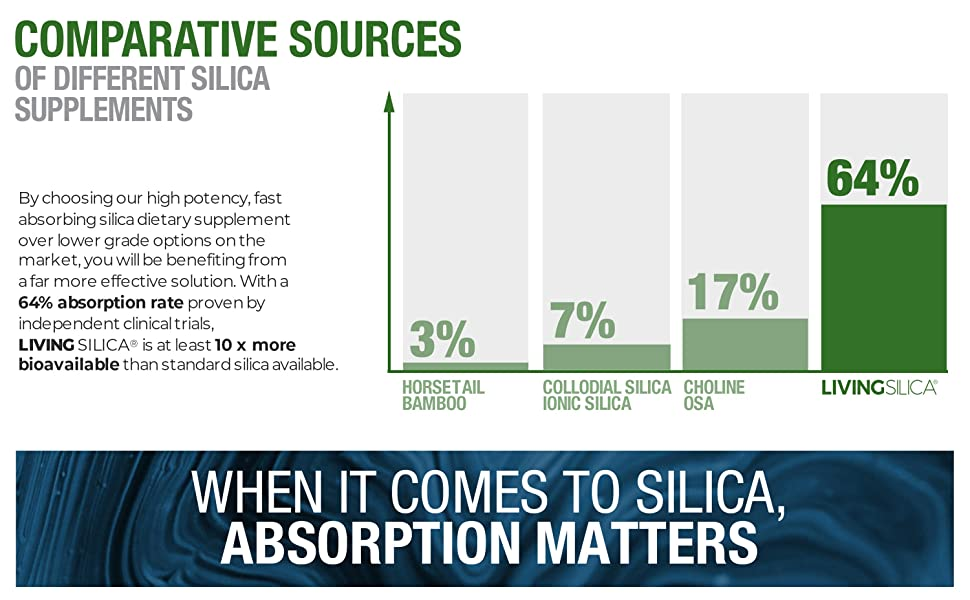 Living Silica Plant Based Absorption Rate Table