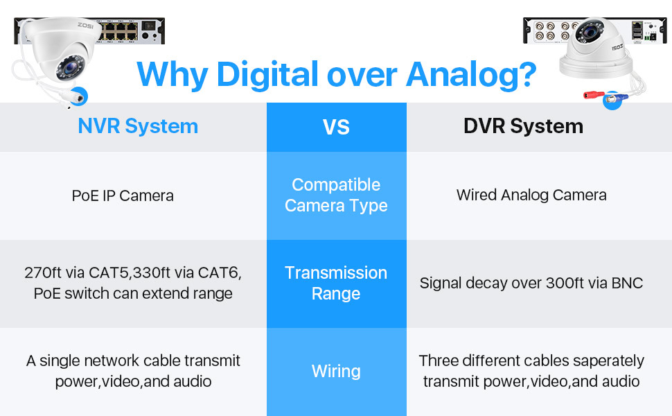 PoE security cameras system compare with Analog DVR system