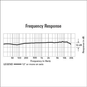 Frequência de ondas do microfone